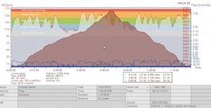 Winter Trail Running graph via Polar rs800cx