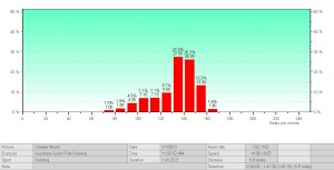 Winter Trail Running heart rate distribution graph courtesy of Polar