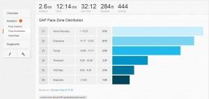 Strava: Pace Analysis for 29 Feb 2.6 mile run