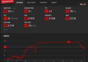 Movescount statistics from my Anaerobic Threshold Training Session