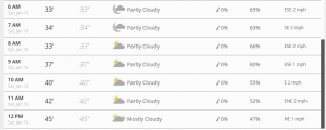 Hourly forecast for St. George Utah Saturday January 16